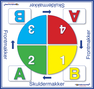 Cooperative Learning - rollelæsning